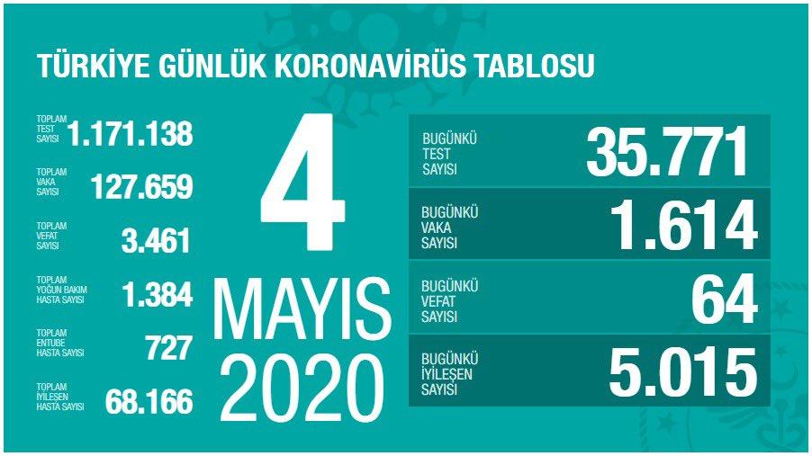 4 Mayıs Türkiye koronavirüs verileri: