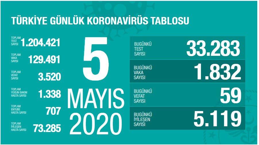 5 Mayıs Türkiye koronavirüs verileri: