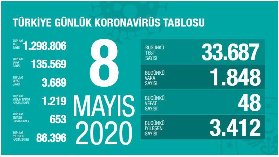 8 Mayıs Türkiye koronavirüs vaka