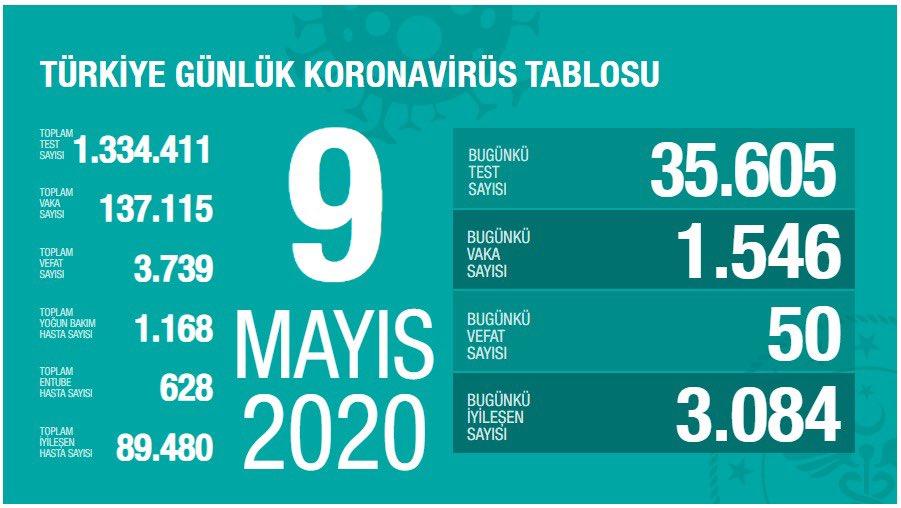 9 Mayıs Türkiye koronavirüs verileri vaka