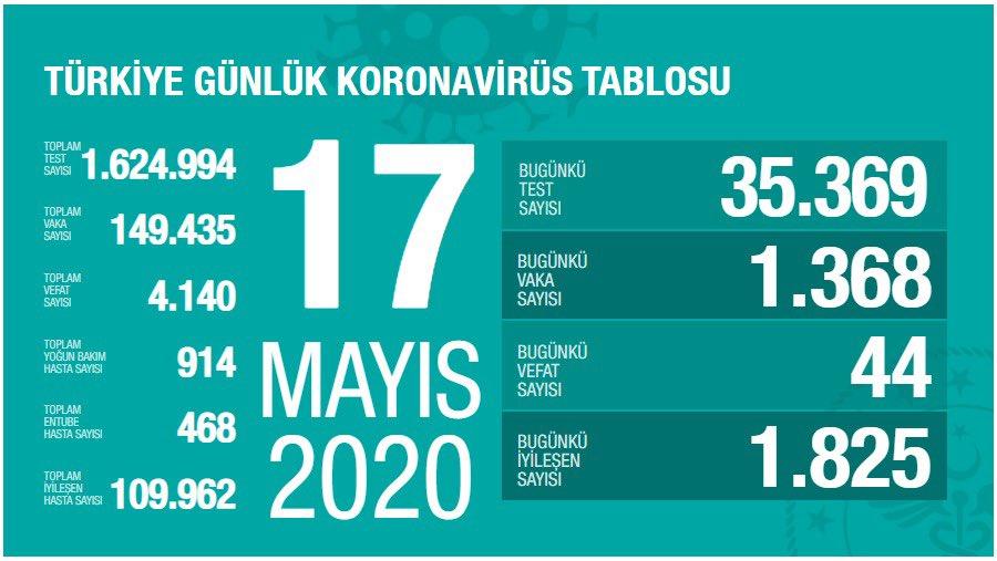 17 Mayıs Türkiye koronavirüs verileri açıklandı