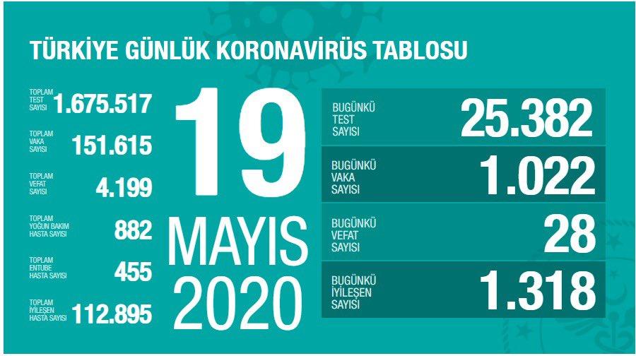 19 mayıs koronavirüs