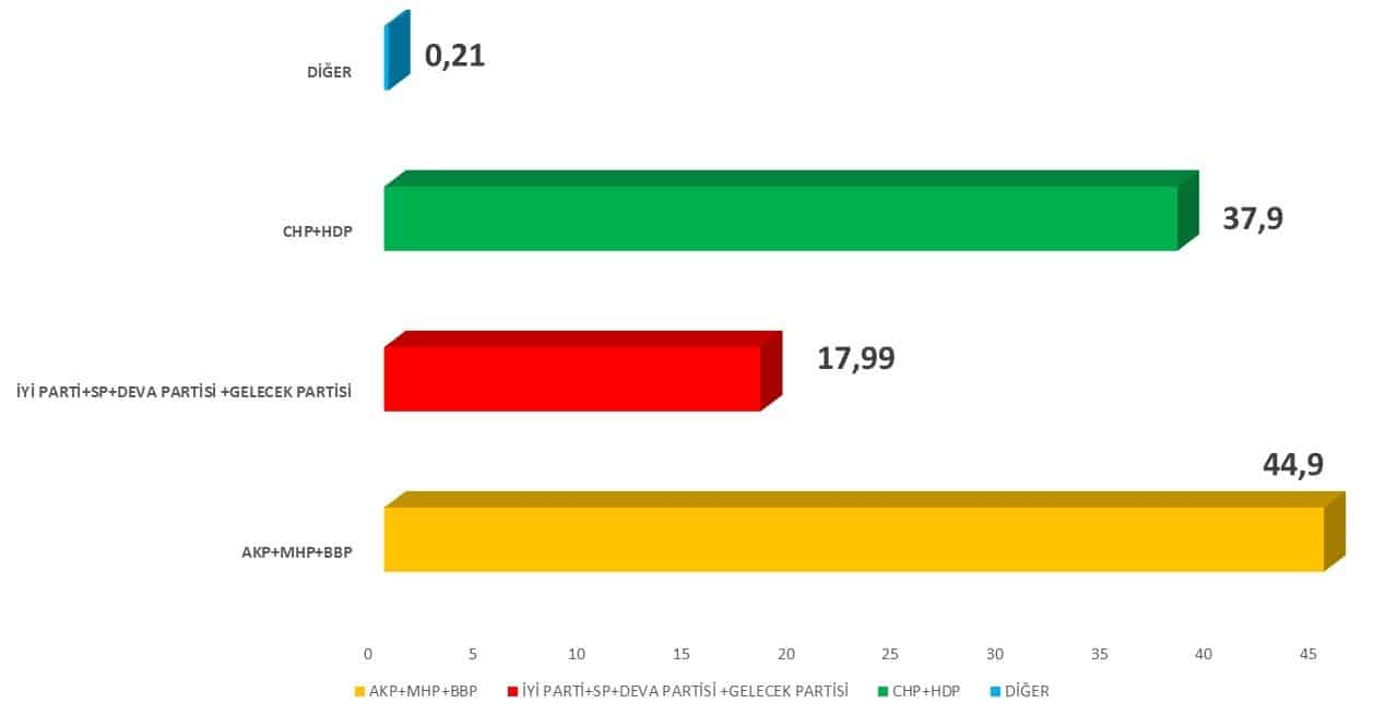 akp mhp bbp ittifakı son seçim anketi
