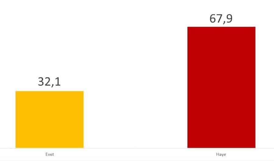 avrasya anket Hükümetin salgın nedeniyle yapmış olduğu ekonomik destekleri yeterli buluyor musunuz?