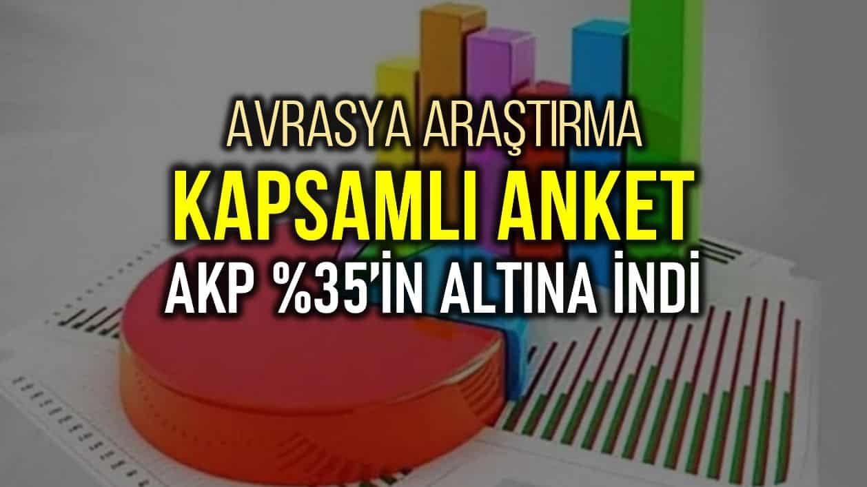 Avrasya Araştırma anket: salgın AKP yüzde 35 altına iniyor!