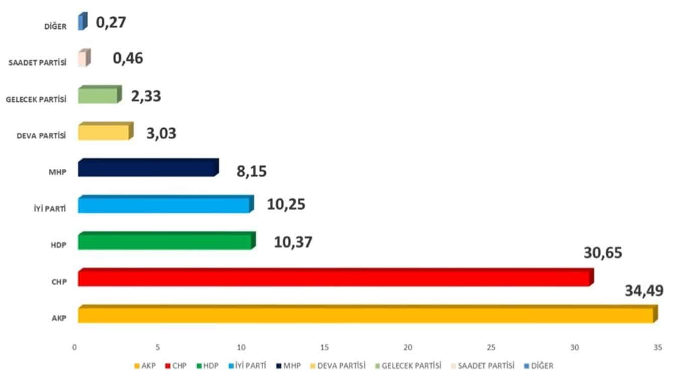 Avrasya araştırma son seçim anketi sonuçları
