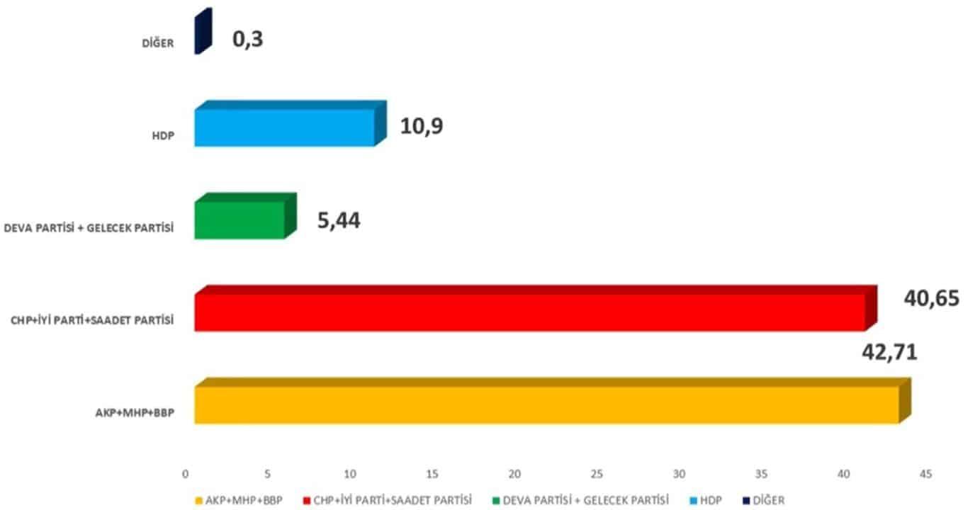 CHP + İYİ Parti + Saadet ittifak yaparsa ne olur?