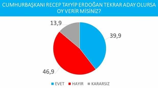 erdoğan ekrem imamoğlu seçim anketi