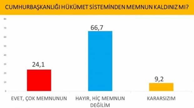 Cumhurbaşkanlığı sisteminden memnun kaldınız mı anket