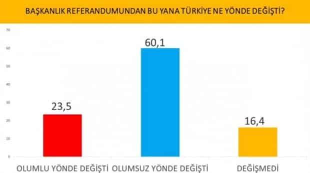 Başkanlık referandumundan bu yana Türkiye ne yönde değişti anket