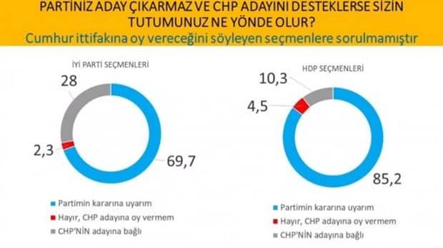 cumhurbaşkanlığı seçim anketi Partiniz aday çıkarmaz ve CHP adayını desteklerse sizin tutumunuz ne yönde olur?