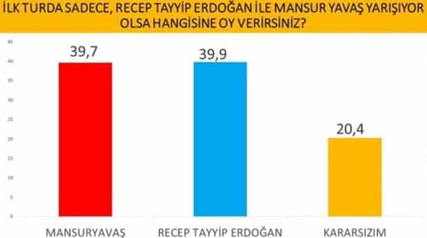 İlk turda sadece Recep Tayyip Erdoğan ile Mansur Yavaş yarışıyor olsa hangisine oy verirsiniz?