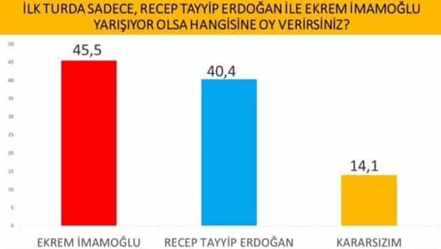 İlk turda sadece Recep Tayyip Erdoğan ile Ekrem İmamoğlu yarışıyor olsa hangisine oy verirsiniz? cumhurbaşkanlığı seçim anketi