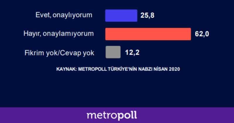 metropoll araştırma anket belediyelerin yardım bağış toplaması