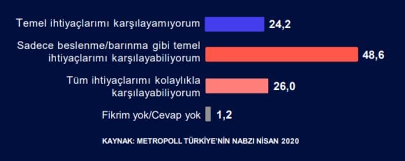 metropoll anket Şu andaki gelirinizle ilgili durumu birazdan okuyacağım ifadelerden hangisi daha iyi açıklar?