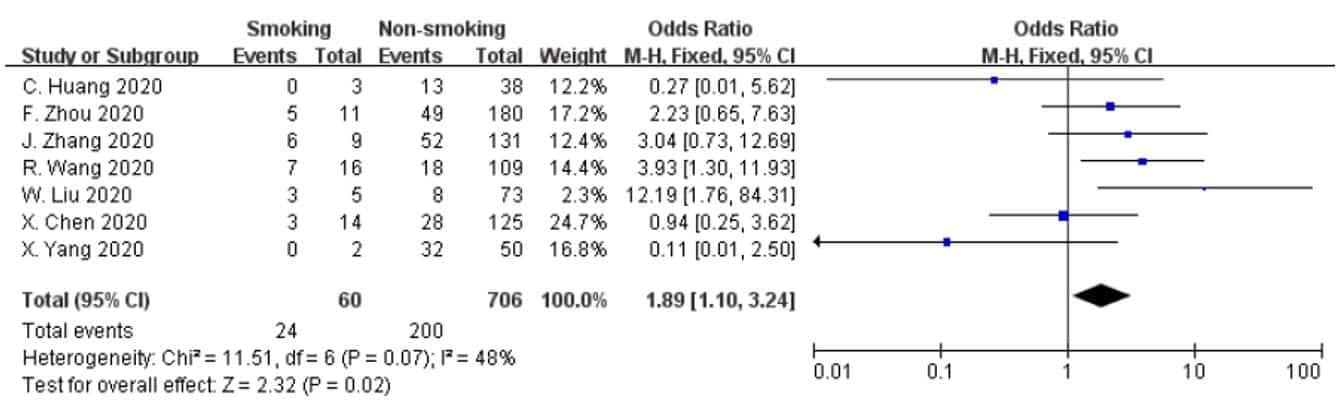 Şekil. Sigara içenlerde COVID-19 hastalığının daha şiddetli ilerlediği ortaya konmuştur (Guo FR, 2020).