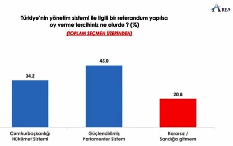 Türkiye yönetim sistemi ile ilgili bir referandum yapılsa oy verme tercihiniz ne olurdu?