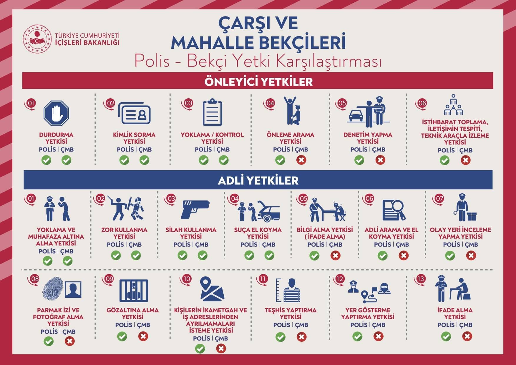 bekçi silah kullanma polis yetki karşılaştırma kıyaslama