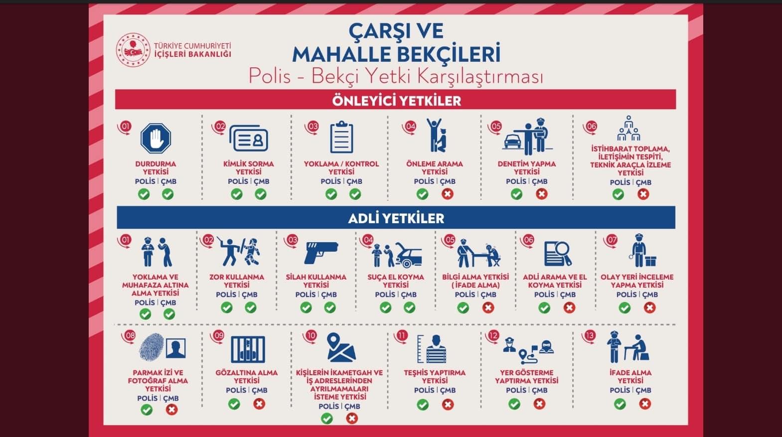 İçişleri Bakanlığı polis - bekçi yetki karşılaştırması