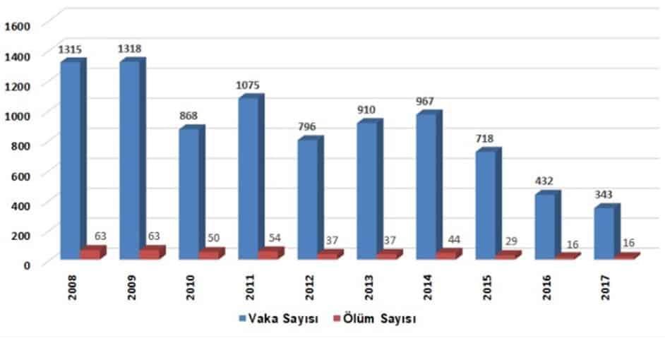 Grafik. 2008-2017 yılları arasında ülkemizde KKKA olgu ve ölüm sayıları. (Kaynak: T. C. Sağlık Bakanlığı, HSGM verileri).