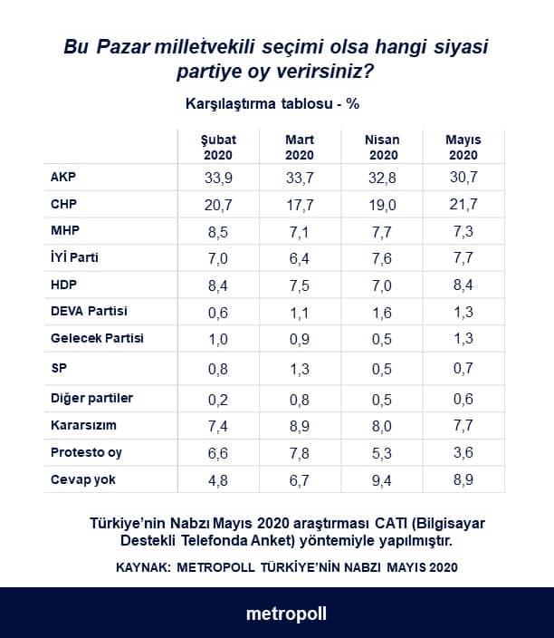 metropoll son seçim anketleri