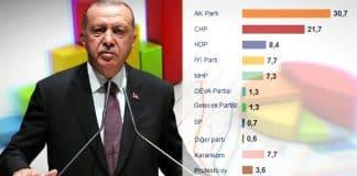Seçim anketi: AKP yüzde 30 a düştü, kararsızlar MHP nin oyundan fazla!