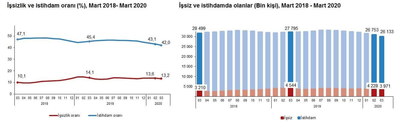 tüik mart 2020 işsizlik verileri