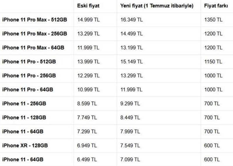 iphone fiyatları güncel
