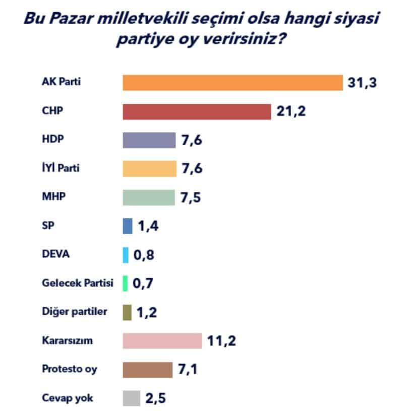 seçim anketi