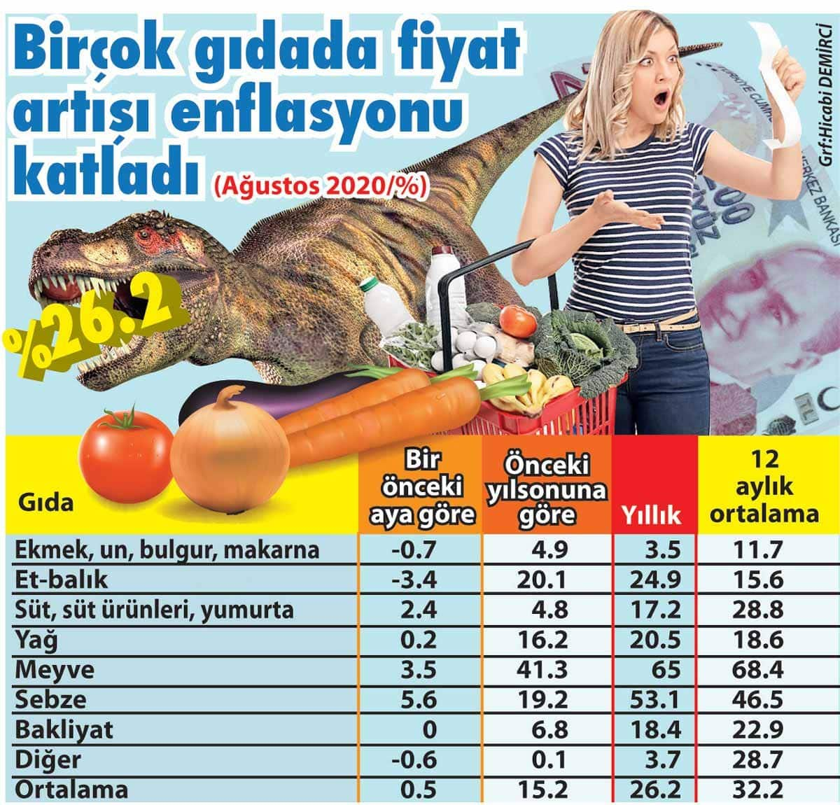 gıda fiyatları