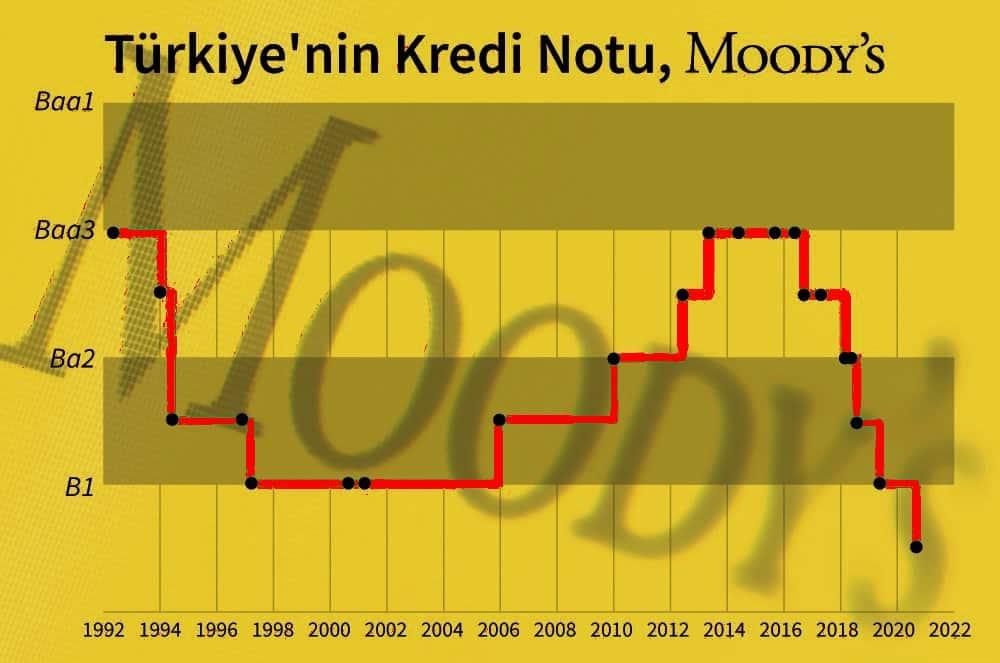 moodys türkiye