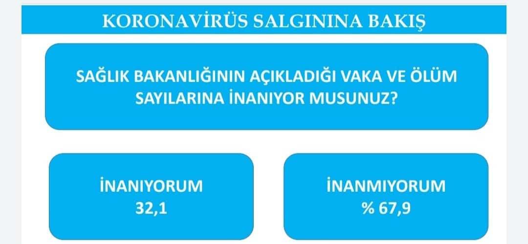 covid anket
