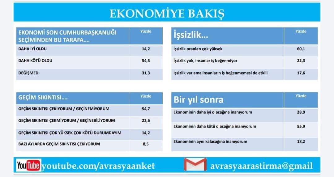 ekonomi anket