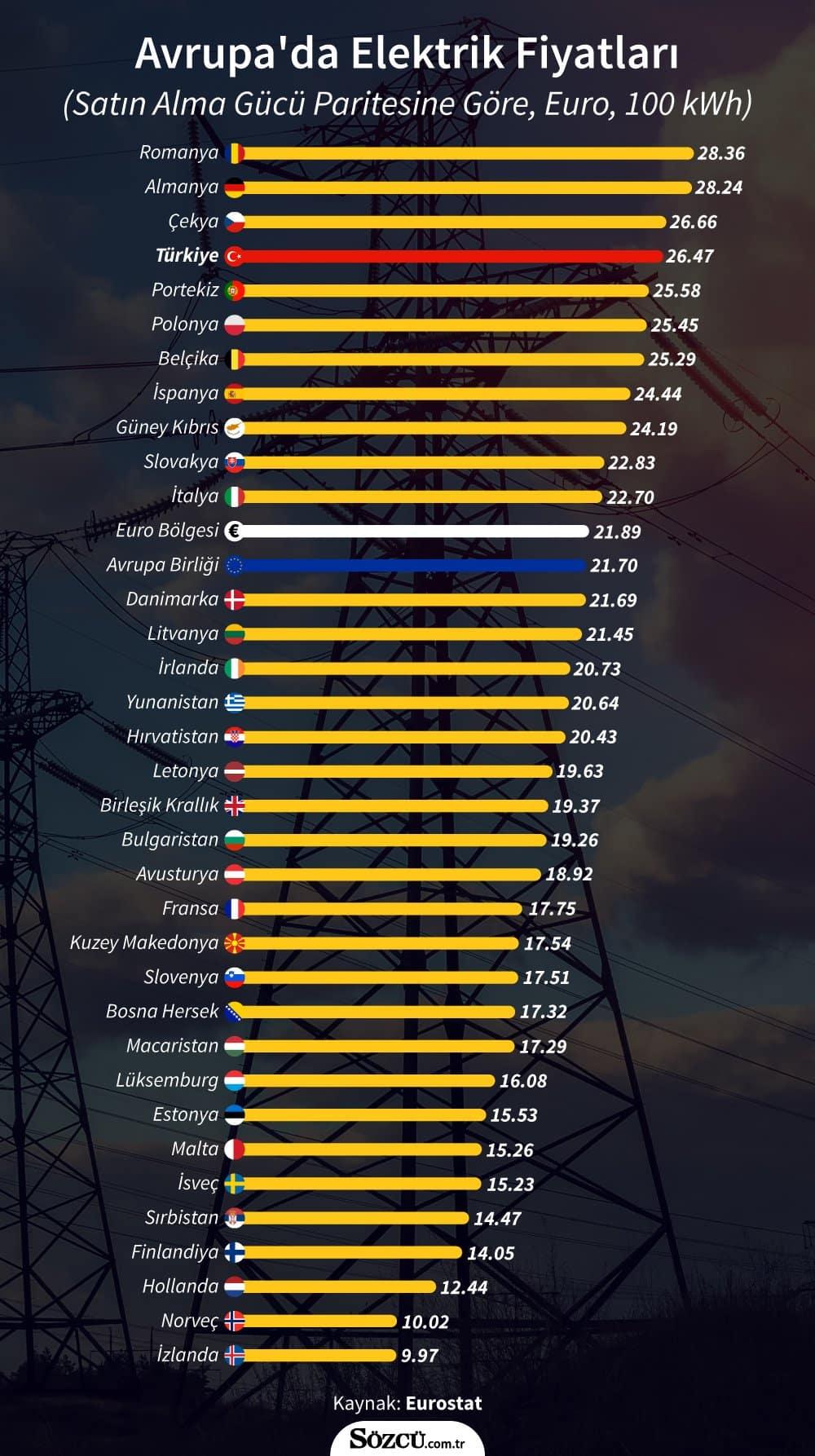 elektrik fiyatları Avrupa Birliği