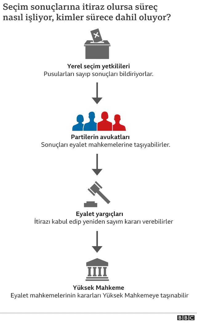 abd seçim hukuki süreç