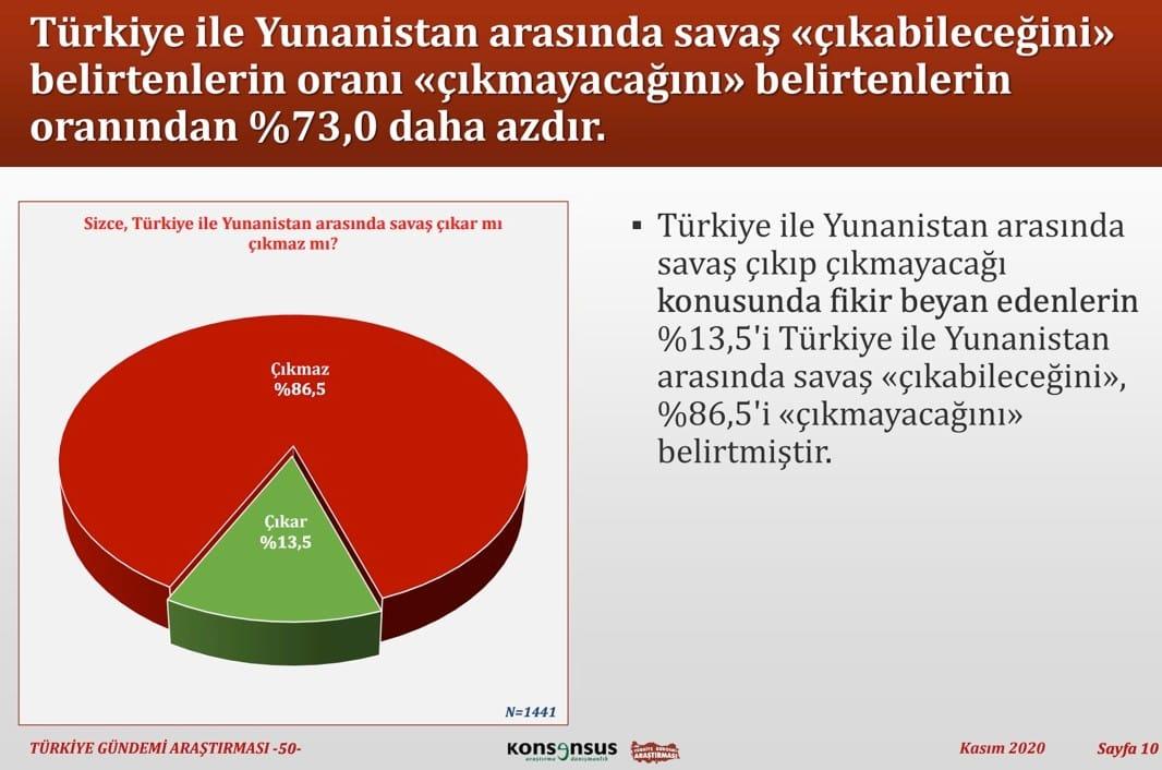 türkiye yunanistan savaş anket