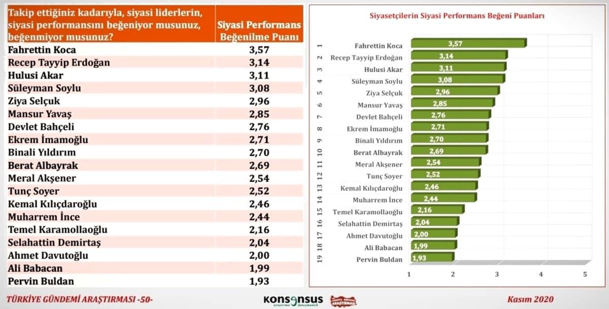 anket siyasi liderlerin performansı