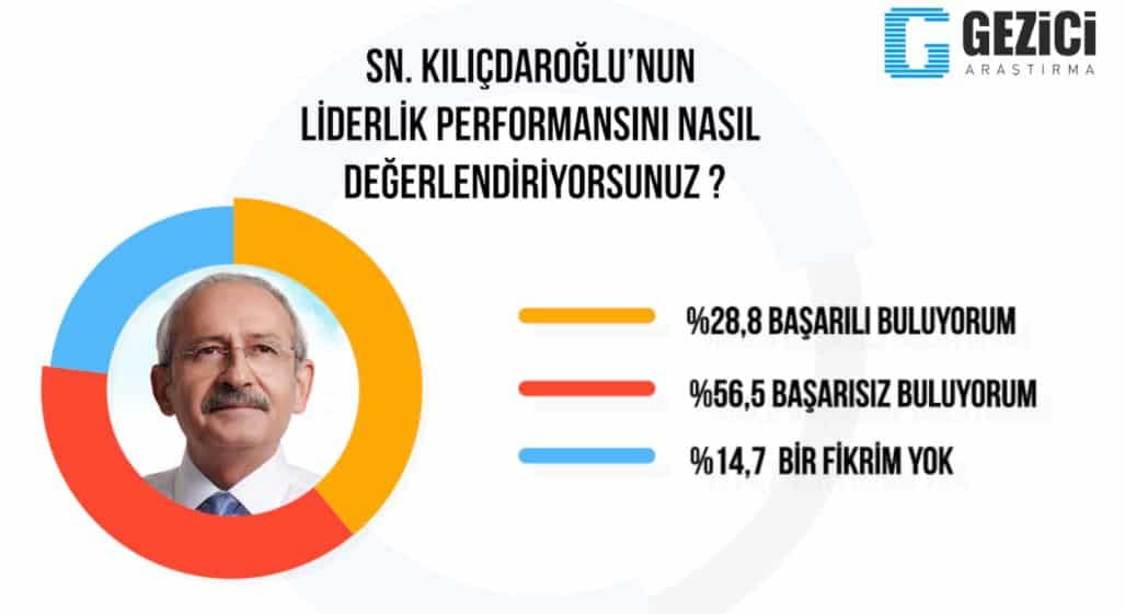 kemal kılıçdaroğlu liderlik performansı