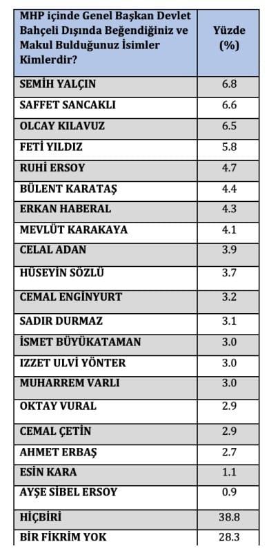 mhp lider seçim anketi