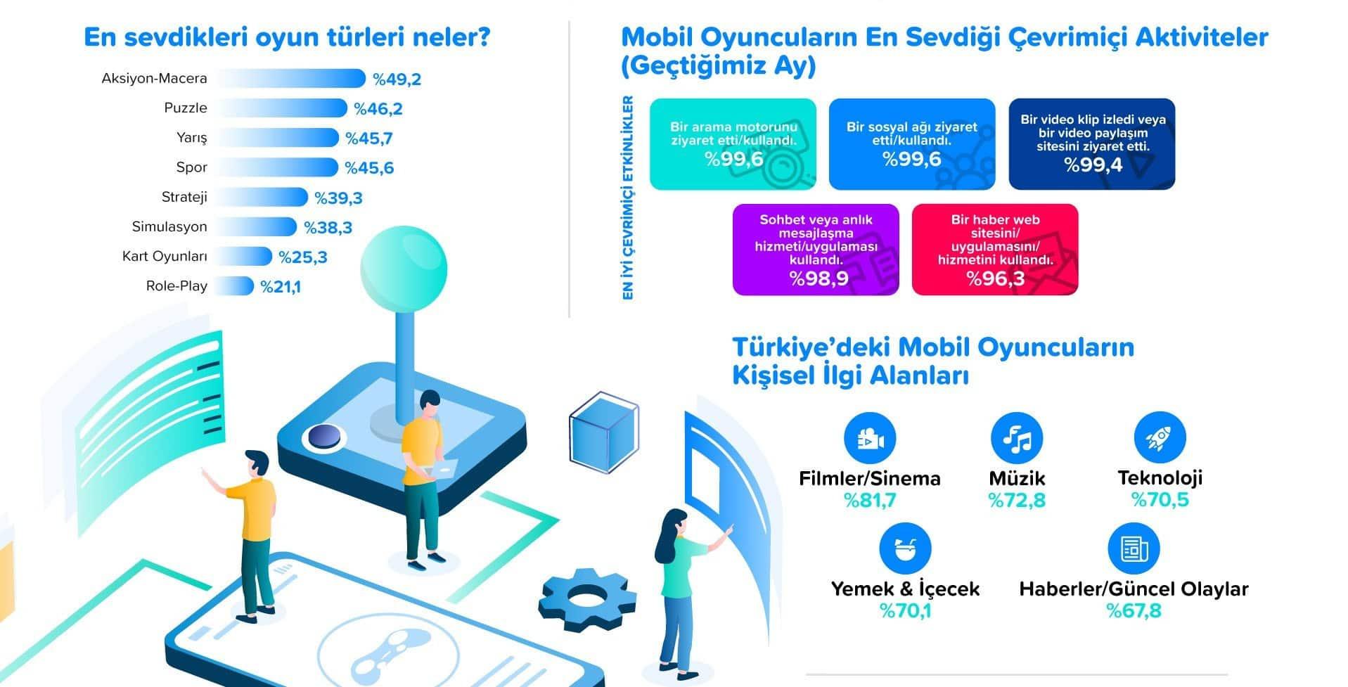 mobil oyun infografik