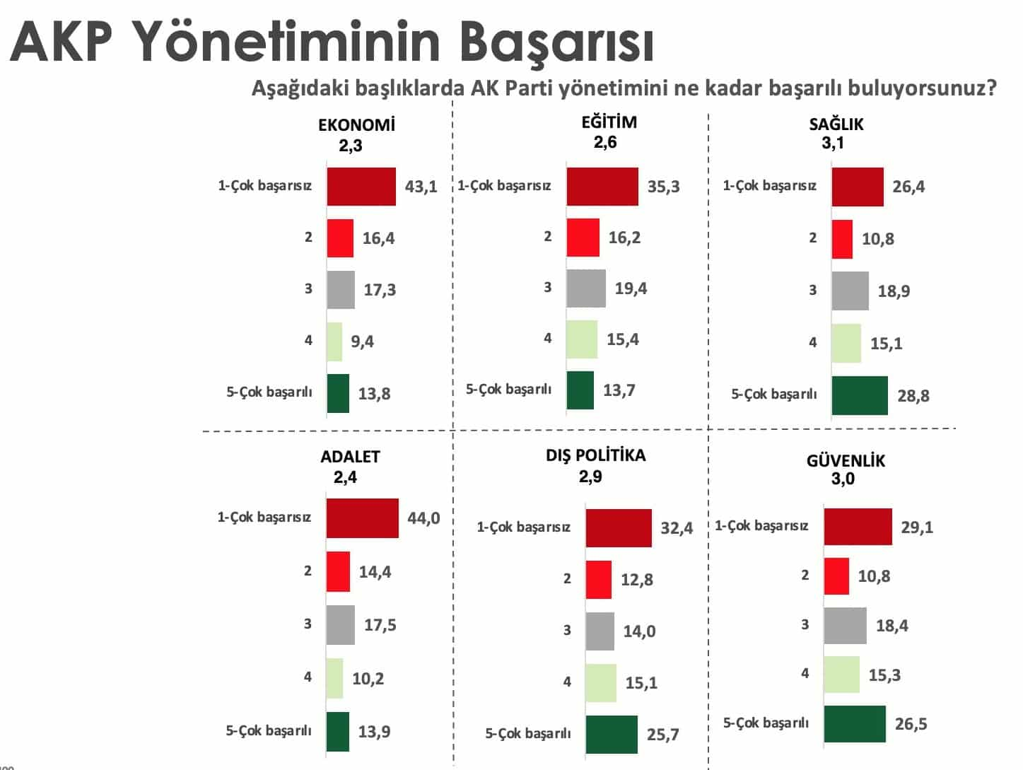 akp performans yönetim anket
