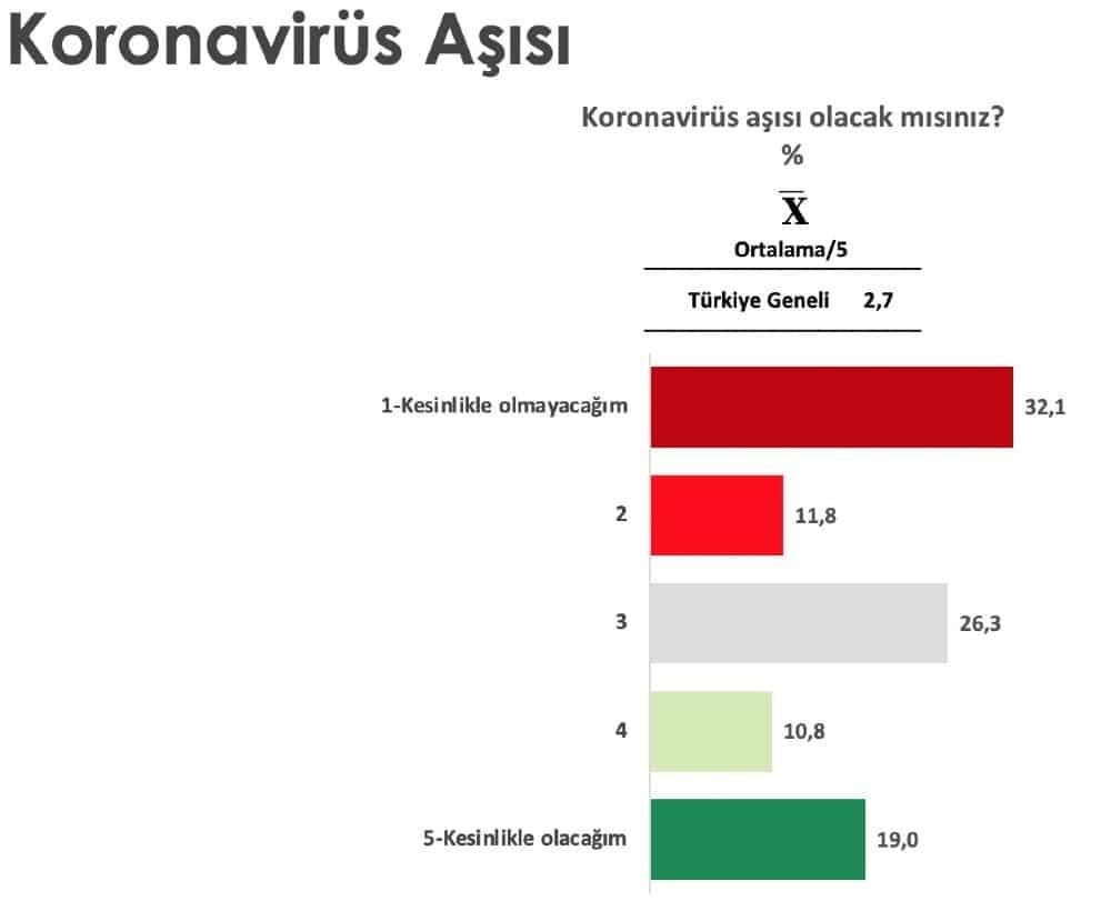 aşı karşıtlığı anketi