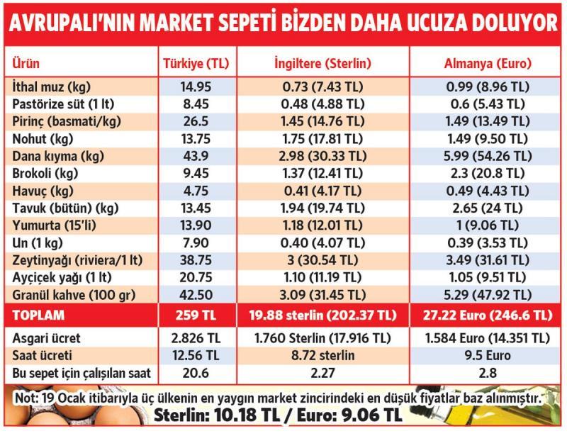 avrupa fiyat karşılaştırması