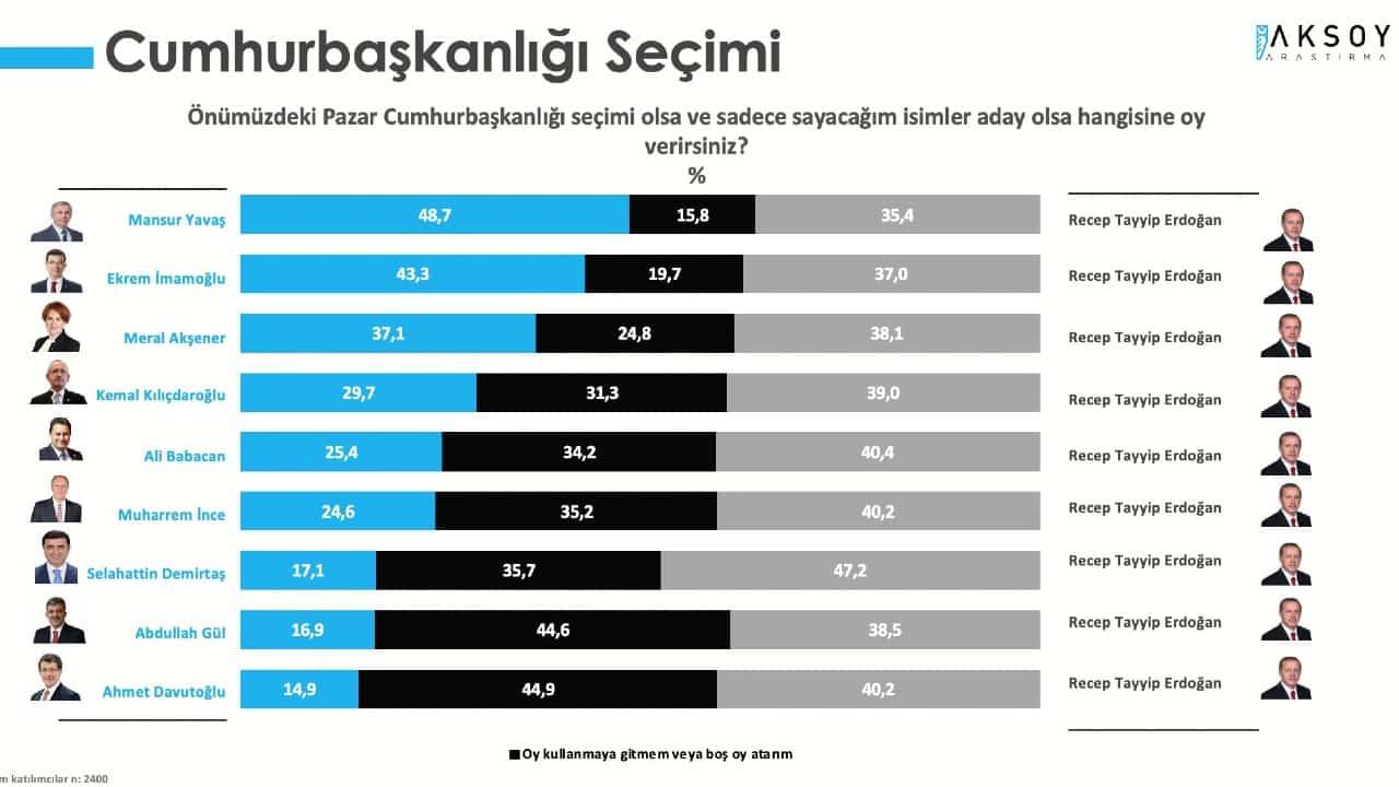 cumhurbaşkanlığı seçim anketi