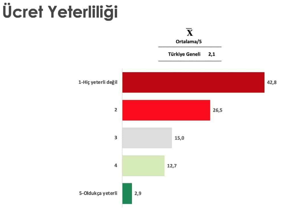 ücret yeterliliği ekonomi anket