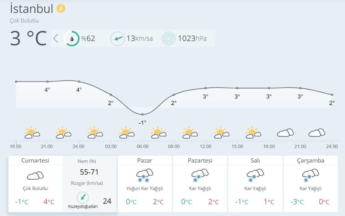 istanbul meteoroloji