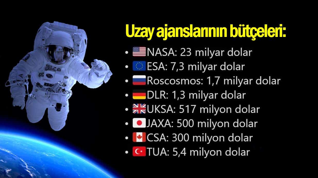 Uzay ajansları için ne kadar bütçe gerekiyor? Astronot göndermenin maliyeti ne?
