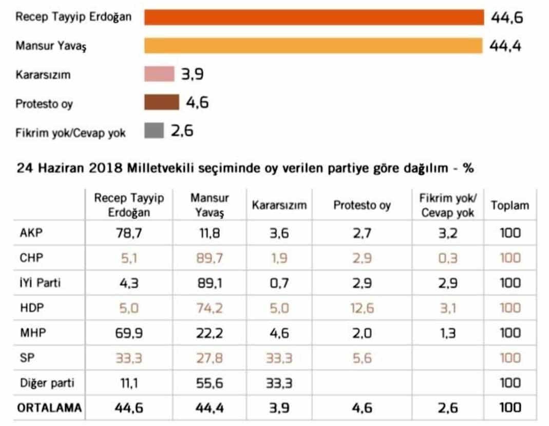 mansur yavaş erdoğan anketi
