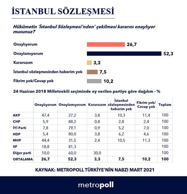 istanbul sözleşmesi anketi