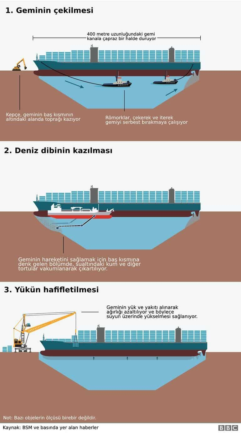 süveyş kanalı gemi kurtarma